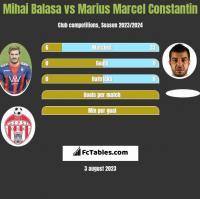 Mihai Balasa vs Marius Marcel Constantin h2h player stats