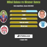 Mihai Balasa vs Nicusor Bancu h2h player stats