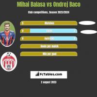 Mihai Balasa vs Ondrej Baco h2h player stats
