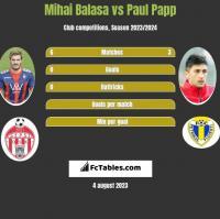 Mihai Balasa vs Paul Papp h2h player stats