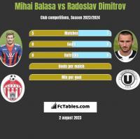 Mihai Balasa vs Radoslav Dimitrov h2h player stats