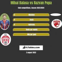 Mihai Balasa vs Razvan Popa h2h player stats