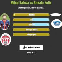 Mihai Balasa vs Renato Kelic h2h player stats