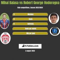 Mihai Balasa vs Robert George Hodorogea h2h player stats