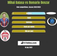 Mihai Balasa vs Romario Benzar h2h player stats