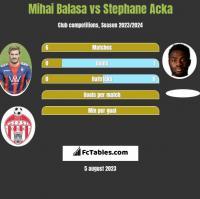 Mihai Balasa vs Stephane Acka h2h player stats