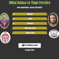 Mihai Balasa vs Tiago Ferreira h2h player stats