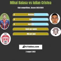 Mihai Balasa vs Iulian Cristea h2h player stats