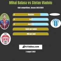 Mihai Balasa vs Stefan Vladoiu h2h player stats