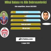 Mihai Balasa vs Alin Dobrosavlevici h2h player stats