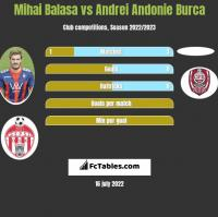 Mihai Balasa vs Andrei Andonie Burca h2h player stats