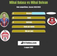 Mihai Balasa vs Mihai Butean h2h player stats