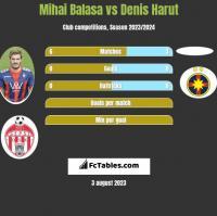 Mihai Balasa vs Denis Harut h2h player stats