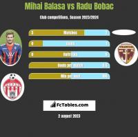 Mihai Balasa vs Radu Bobac h2h player stats
