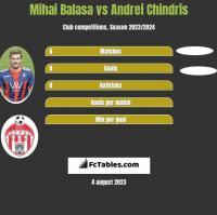 Mihai Balasa vs Andrei Chindris h2h player stats