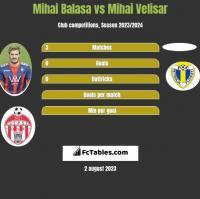 Mihai Balasa vs Mihai Velisar h2h player stats