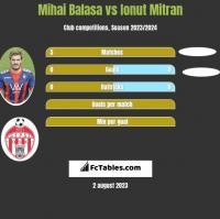 Mihai Balasa vs Ionut Mitran h2h player stats