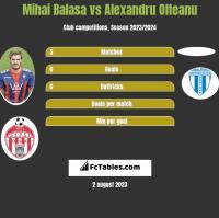 Mihai Balasa vs Alexandru Olteanu h2h player stats