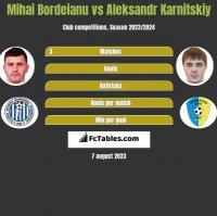 Mihai Bordeianu vs Aleksandr Karnitskiy h2h player stats