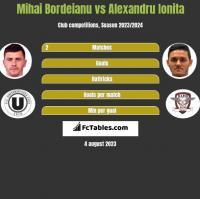 Mihai Bordeianu vs Alexandru Ionita h2h player stats