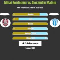 Mihai Bordeianu vs Alexandru Mateiu h2h player stats