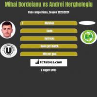 Mihai Bordeianu vs Andrei Herghelegiu h2h player stats