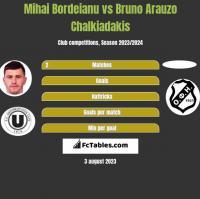 Mihai Bordeianu vs Bruno Arauzo Chalkiadakis h2h player stats