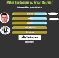 Mihai Bordeianu vs Bryan Nouvier h2h player stats