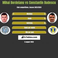 Mihai Bordeianu vs Constantin Budescu h2h player stats