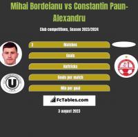 Mihai Bordeianu vs Constantin Paun-Alexandru h2h player stats