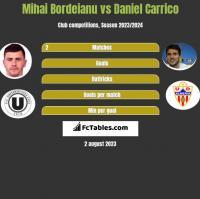 Mihai Bordeianu vs Daniel Carrico h2h player stats