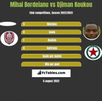 Mihai Bordeianu vs Djiman Koukou h2h player stats