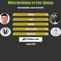 Mihai Bordeianu vs Ever Banega h2h player stats
