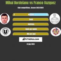 Mihai Bordeianu vs Franco Vazquez h2h player stats