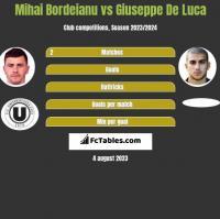 Mihai Bordeianu vs Giuseppe De Luca h2h player stats