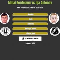 Mihai Bordeianu vs Ilja Antonov h2h player stats