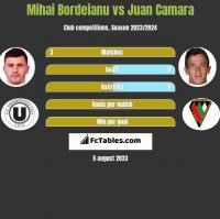 Mihai Bordeianu vs Juan Camara h2h player stats