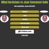 Mihai Bordeianu vs Juan Emmanuel Culio h2h player stats