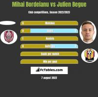 Mihai Bordeianu vs Julien Begue h2h player stats