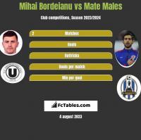Mihai Bordeianu vs Mate Males h2h player stats