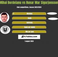 Mihai Bordeianu vs Runar Mar Sigurjonsson h2h player stats
