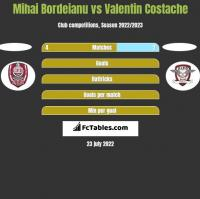 Mihai Bordeianu vs Valentin Costache h2h player stats