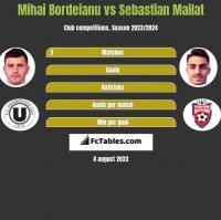 Mihai Bordeianu vs Sebastian Mailat h2h player stats