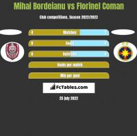 Mihai Bordeianu vs Florinel Coman h2h player stats