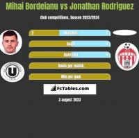 Mihai Bordeianu vs Jonathan Rodriguez h2h player stats