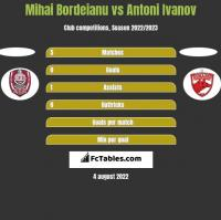 Mihai Bordeianu vs Antoni Ivanov h2h player stats