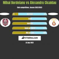 Mihai Bordeianu vs Alexandru Cicaldau h2h player stats