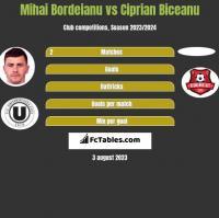 Mihai Bordeianu vs Ciprian Biceanu h2h player stats
