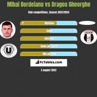 Mihai Bordeianu vs Dragos Gheorghe h2h player stats