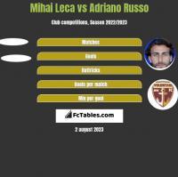 Mihai Leca vs Adriano Russo h2h player stats